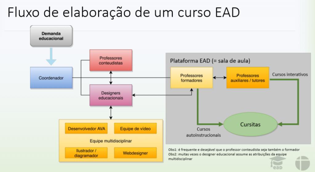 Fluxo de elaboração de um curso EAD